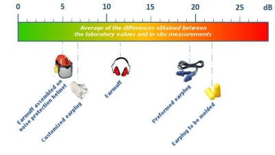 Average of the differences between the values of laboratory measurements and in situ measurements